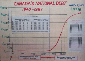 Canadas_National_Debt_1940_1987