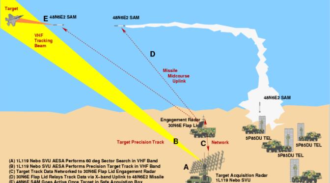 Missiles S-300 en Syrie à la barbe du Mossad