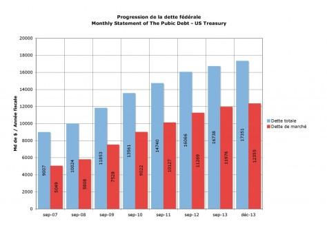 Progression-dette-fédérale-1024x723