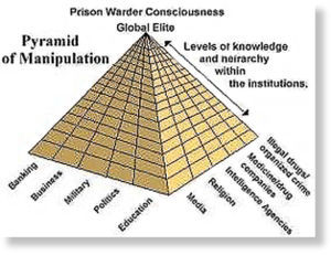 Pyramide_de_manipulation