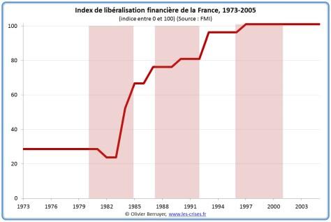 liberalisation-financiere-france-11